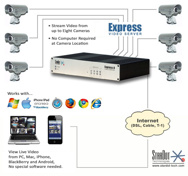 Stardot Solutions Multiple Cameras
